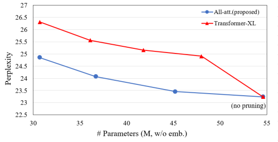 Perplexity of the pruned All-attention Transformer and TXL. The former shows a better parameter efficiency.
