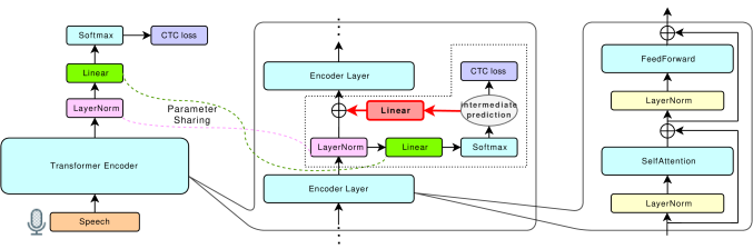 Illustration of our proposed method. We take intermediate CTC loss for outputs of some encoder layers in addition to the CTC loss for the output of the final encoder layer. The intermediate prediction is summed to the input of the next encoder layer to condition the prediction of the final layer on it. The parameters of the red linear layer for transforming the dimension of the intermediate prediction are shared in the model. The area enclosed with a dotted line between encoder layers only exists after some encoder layers.