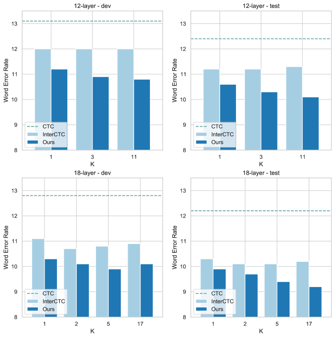 A word error rate (WER) comparison of a different number of intermediate CTC loss