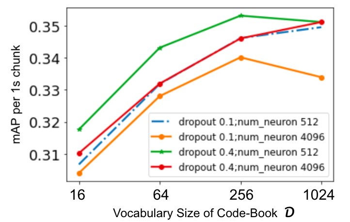 mAP on the test set of FSD 50K. For each size of the code book D, we tweak the classification head w.r.t dropout rate and the number of neurons in each layer. We achieve the best value of 0.35 vs 0.39 of a state of the art Transformer architecture as described in