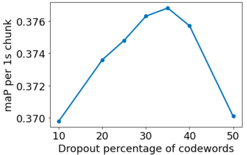 Figure describing the effect of probability with which the input tokens are droppped on the mean-average precision scores for 1s audio chunks from the test set