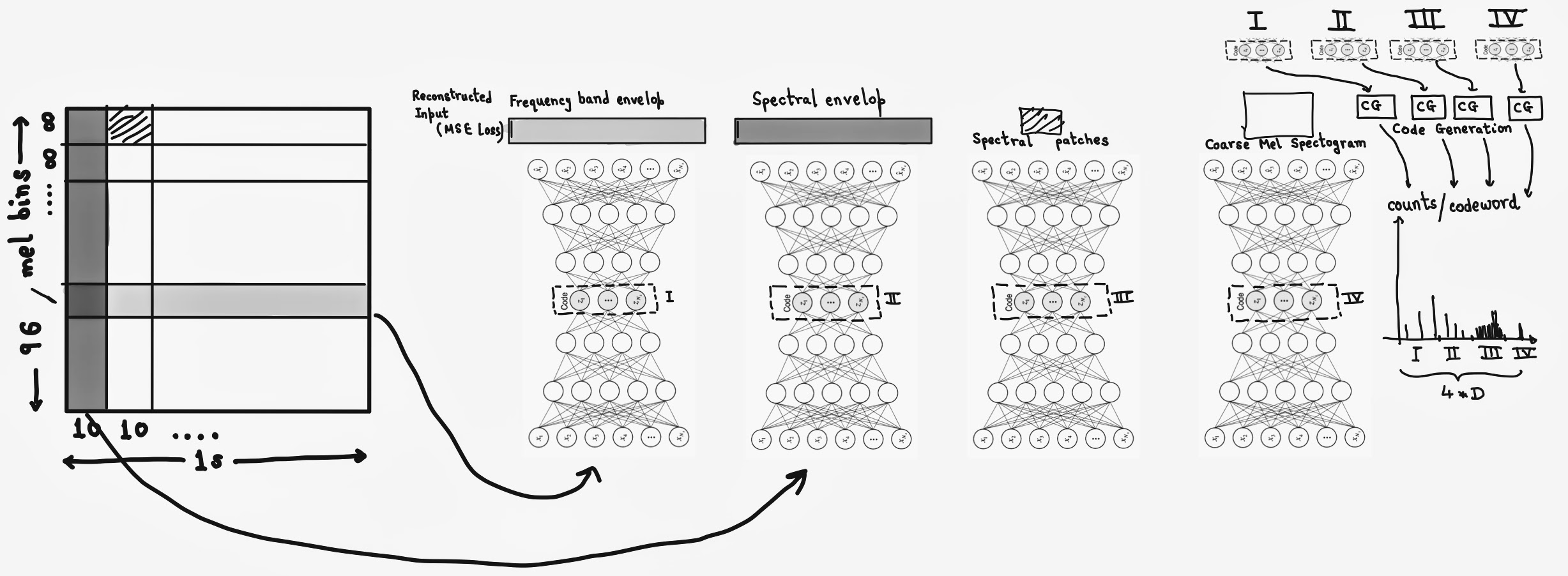 Figure capturing our proposed method and learning different codes for different representations of mel-spectogram