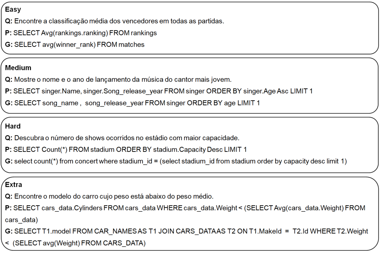 Sample of failed queries evaluated by Spider Exact Set Match for inferences from mBART-50 (Table