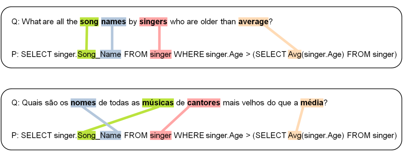 Examples of keywords in the prediction of the SQL query in English and Portuguese languages. Top pair: question in English and corresponding SQL query predicted from it. Bottom pair: question in Portuguese and corresponding SQL query predicted from it.