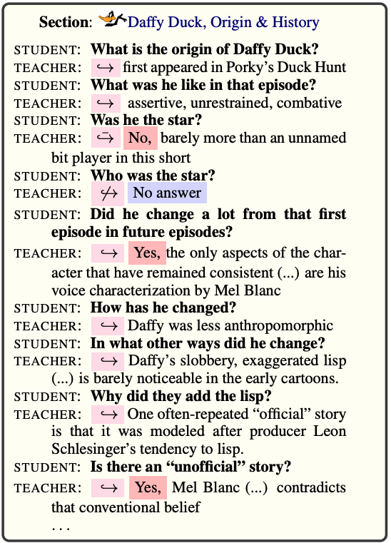 """Example of a QuAC dialogue. The context is taken from the section """"Origin and History"""" from the Daffy Duck Wikipedia article. [2]"""
