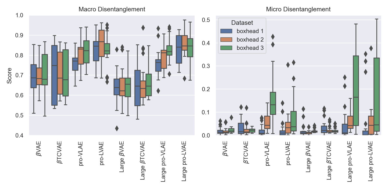 Macro-level and micro-level disentanglement scores for all trained models across all three Boxhead variants. Each box is an aggregation across all