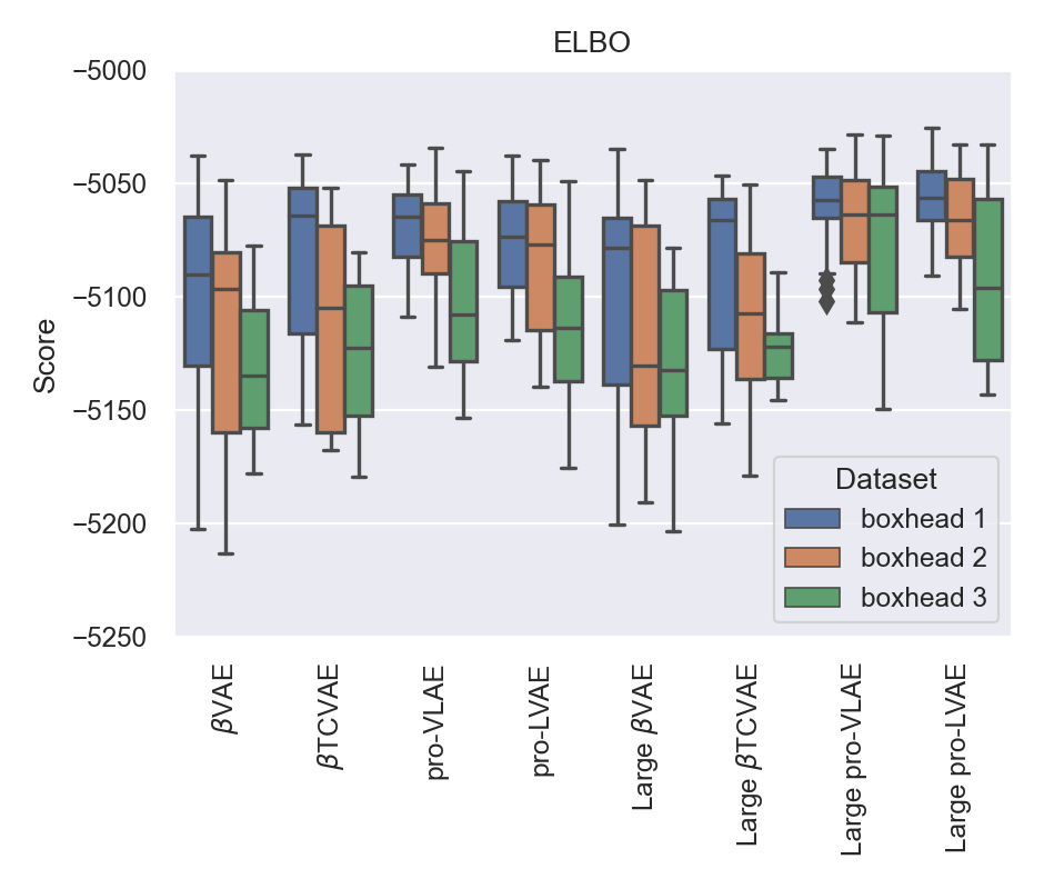 ELBO scores across all trained models. Each box is an aggregation across all