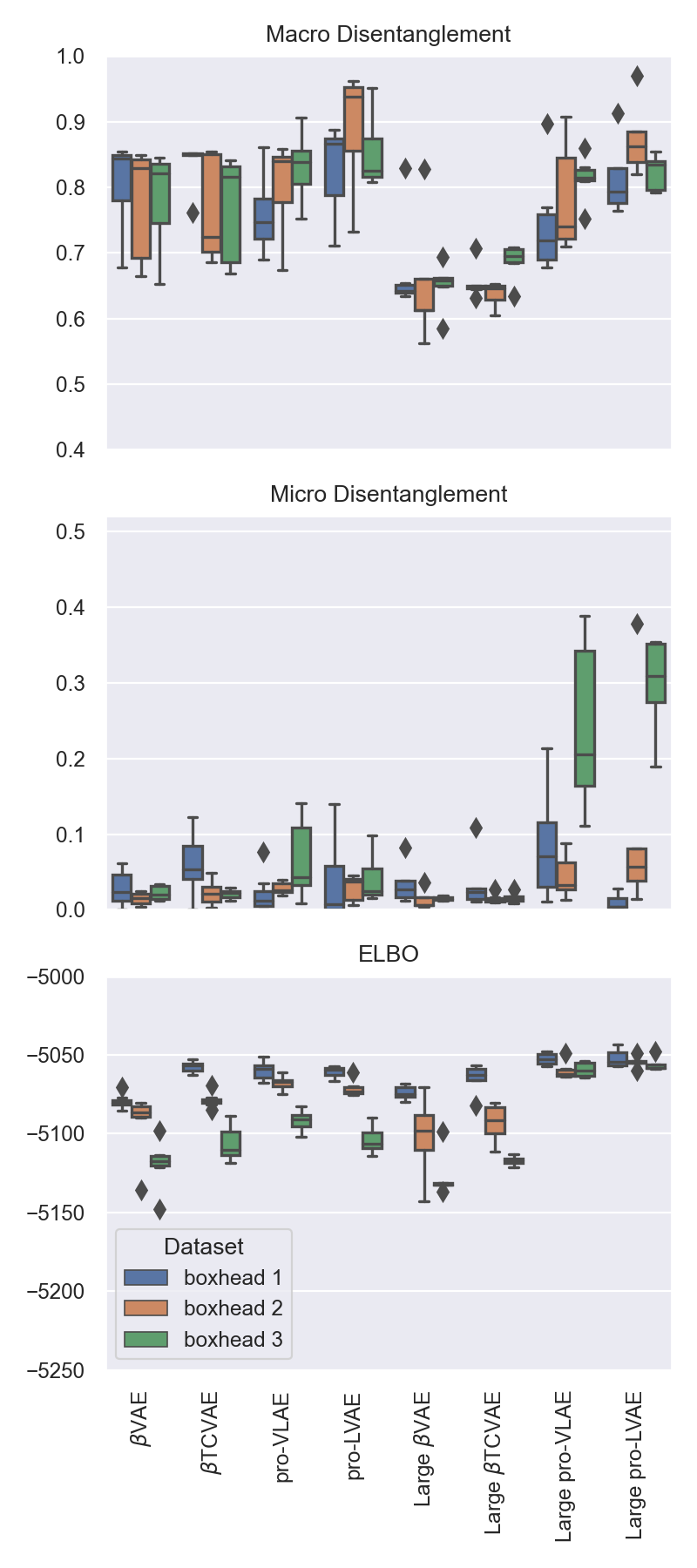 Box plots of evaluation metrics for all models with