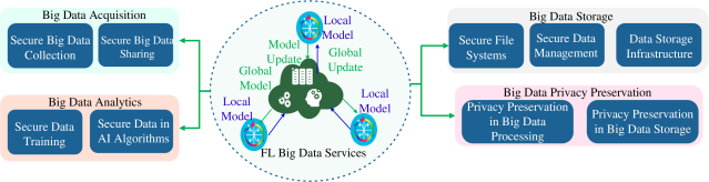 FL for big data services.