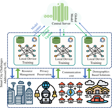 Federated Learning Enabled Big Data in Smart City.