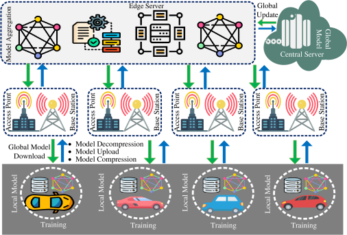 Federated learning enabled big data in smart transportation.