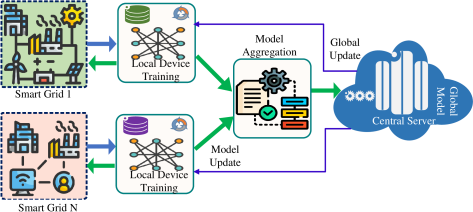 Federated learning enabled big data in smart drid.