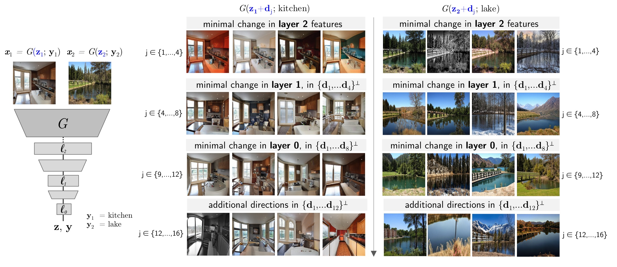 Examples of layer-selective directions. Directions are generated by minimizing the change in a layer with respect to the direction, subject to a norm constraint. Our procedure selects a set of