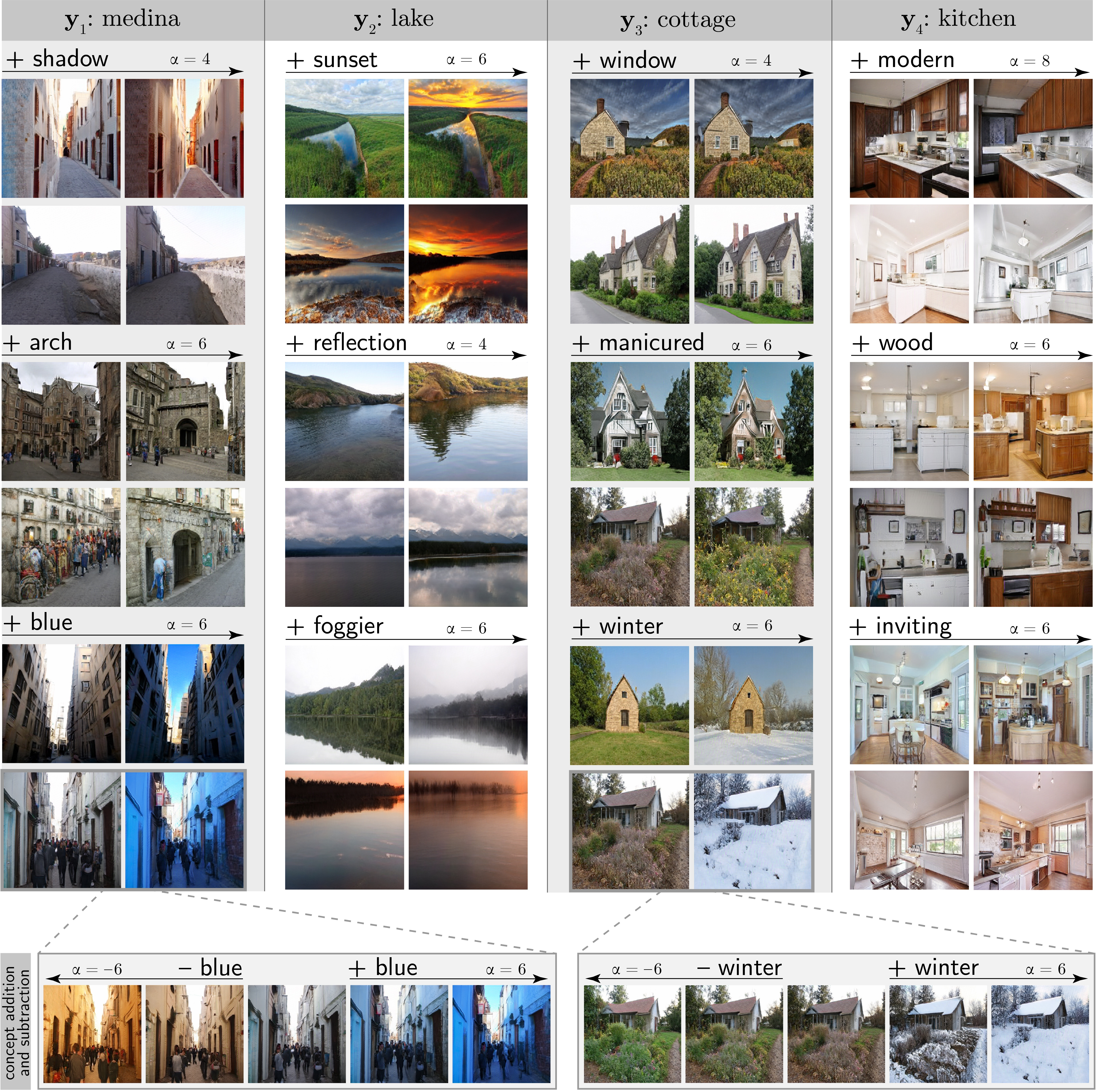 Example visual concepts across four classes of visual scenes, each applied to two