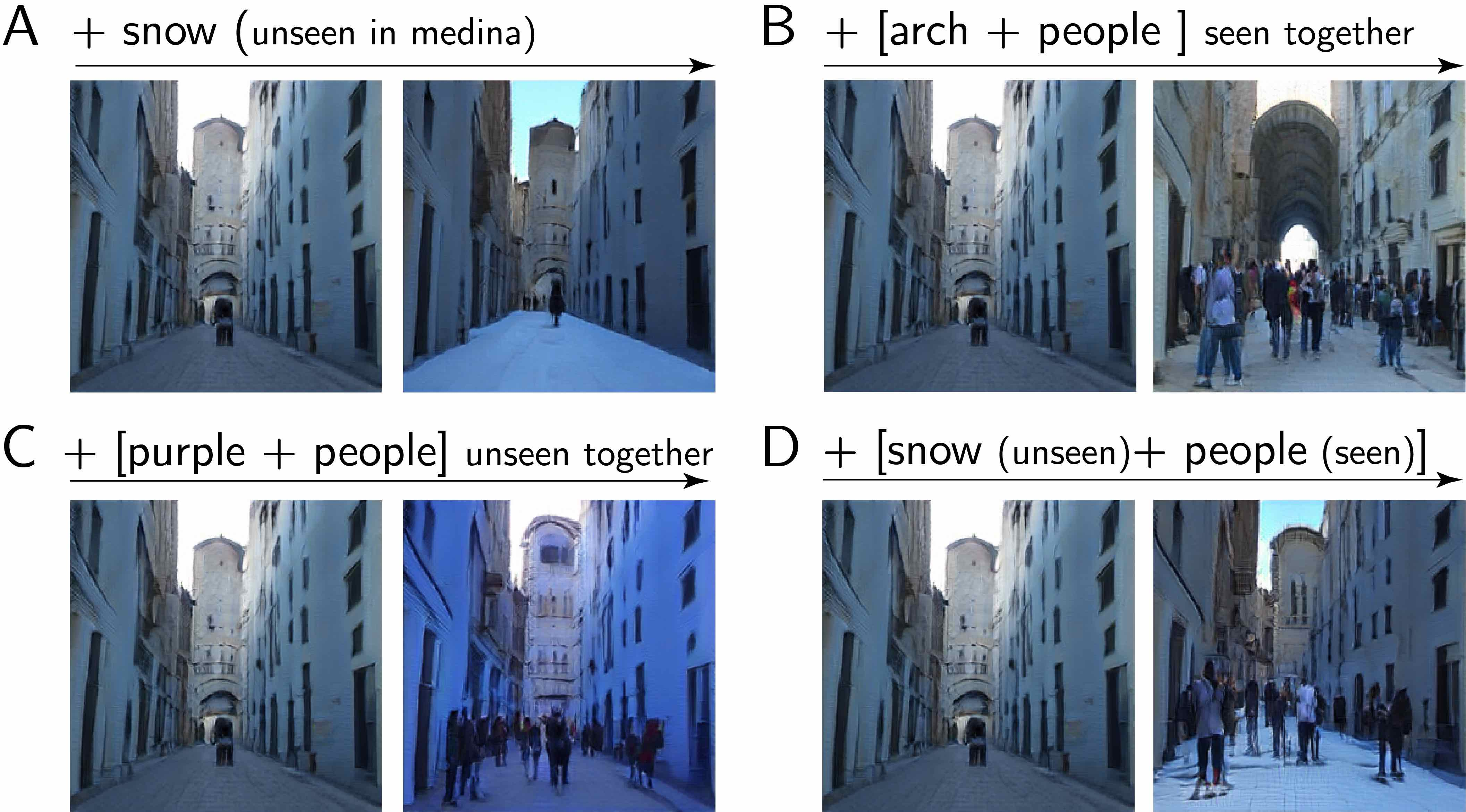 Several image changes produced by decomposed directions applied to the same starting image of a medina. Directions generalize (a) across and (b) within class. Two directions can be composed regardless of whether the corresponding concepts (c) did not co-occurr in the original corpus or (d) did co-occur.