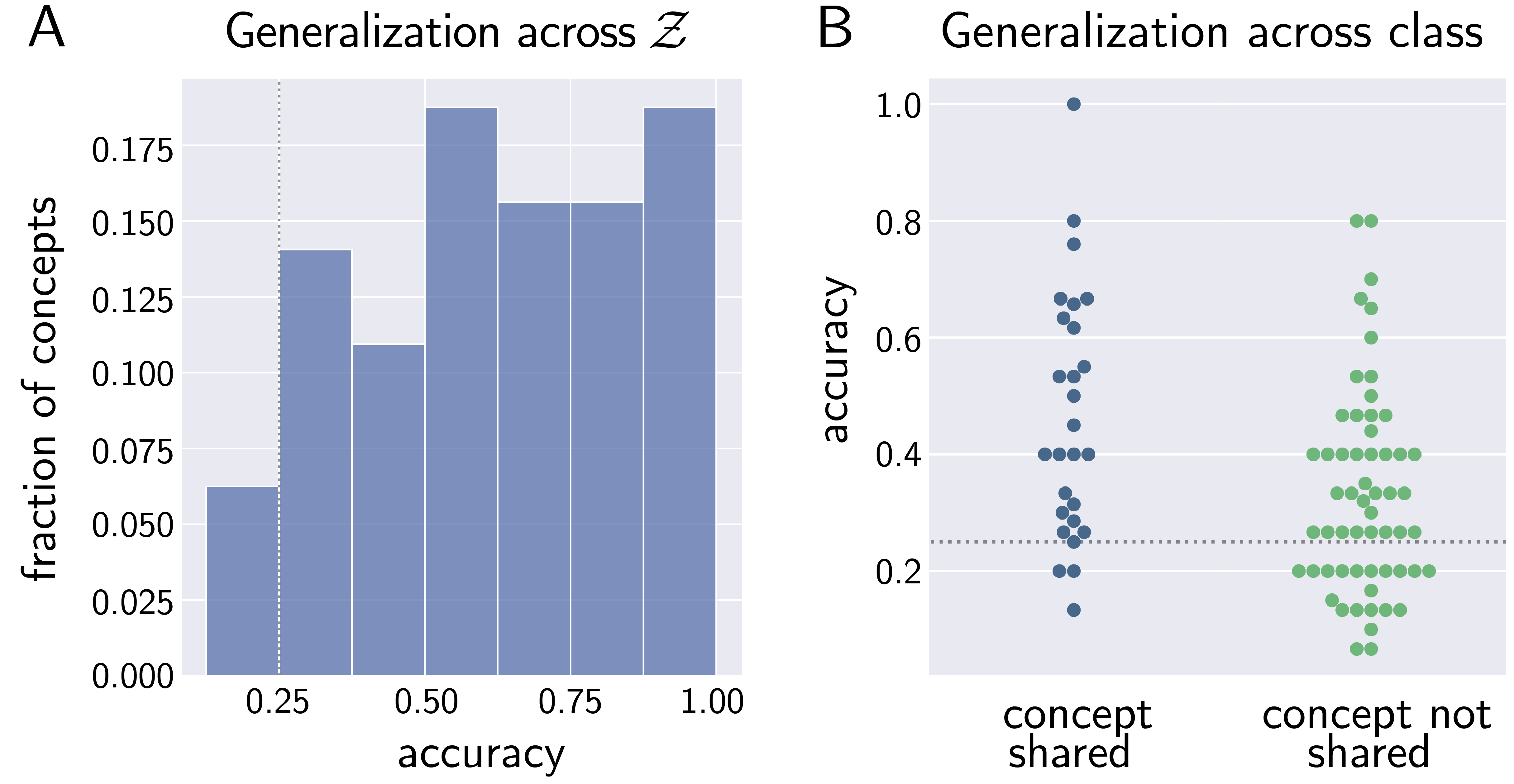 (a) Histogram from