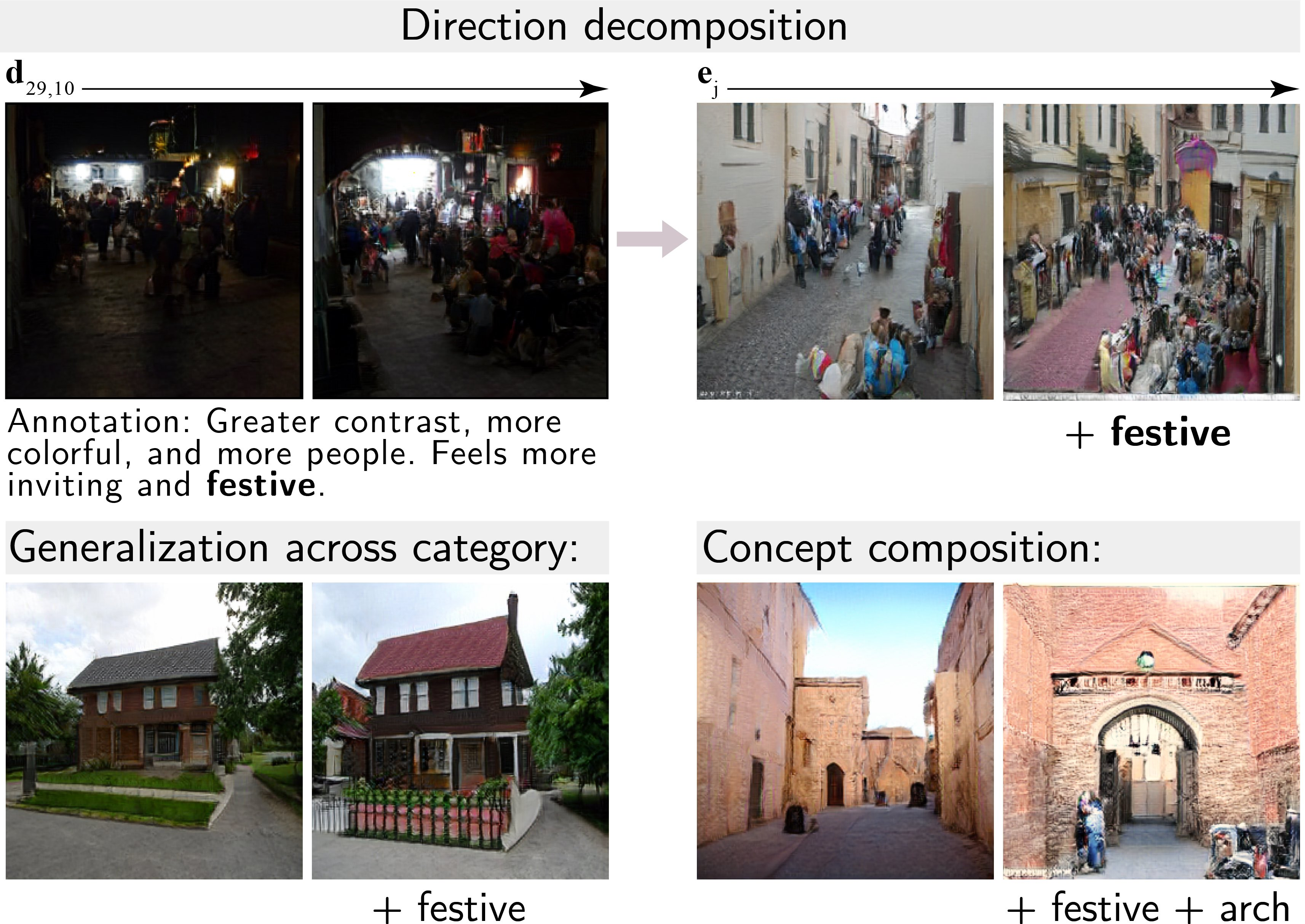 Building a visual concept vocabulary. First, we generate directions that preserve most of the structure and content in the image. Then we use human annotations to decompose them into directions that correspond to a single salient concept. Finally, we show the decomposed directions generalize across starting representations and input classes, and can be composed to construct compound directions.