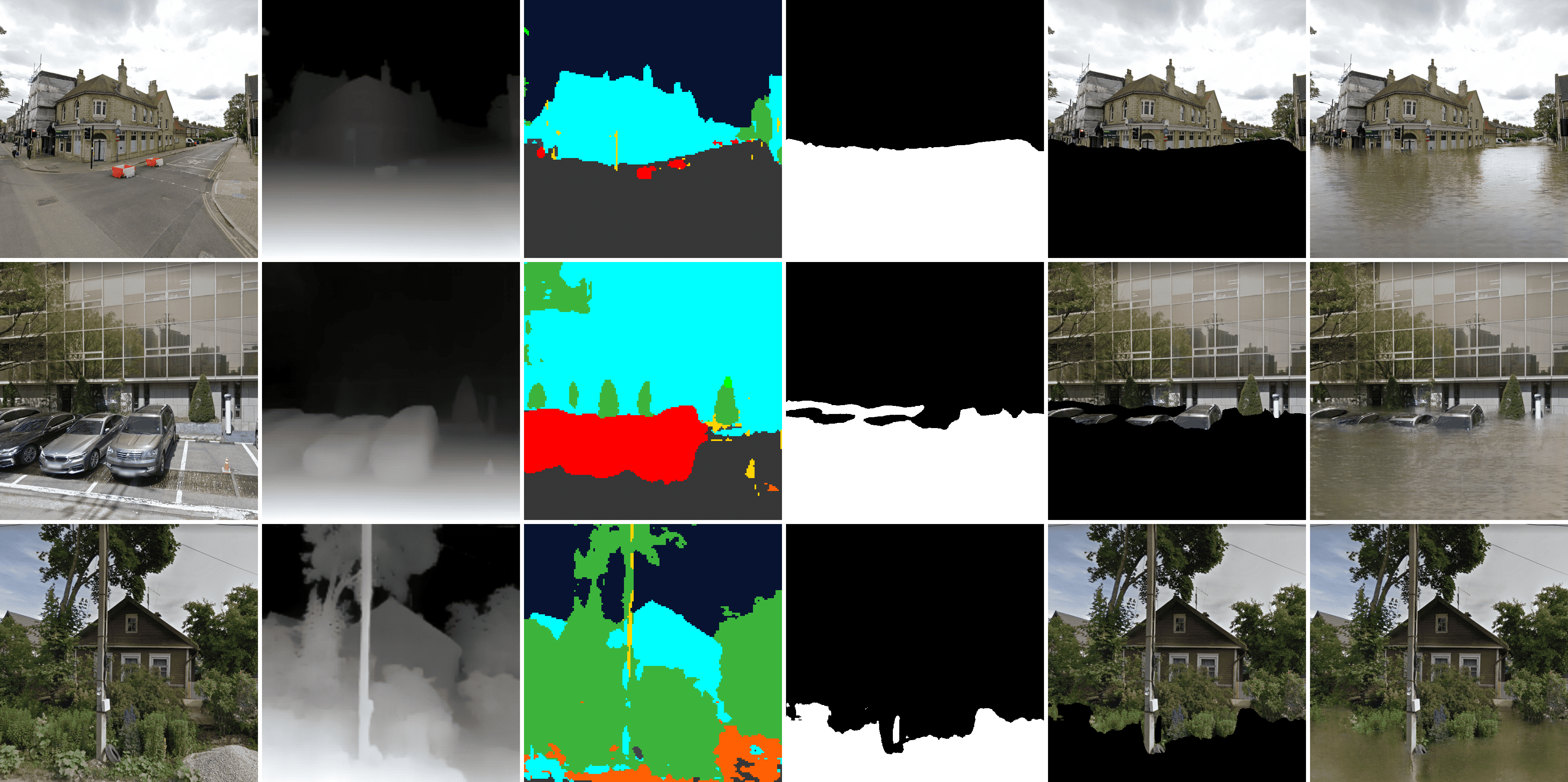 Example inferences of ClimateGAN, along with intermediate outputs. The first row shows how the Masker is able to capture complex perspectives and how the Painter is able to realistically contextualize the water with the appropriate sky and building reflections. On the second row, we can see that close-ups with distorted objects do not prevent the Masker from appropriately contouring objects. Finally, the last row illustrates how, in unusual scenes, the Masker may imperfectly capture the exact geometry of the scene but the final rendering by the Painter produces an acceptable image of a flood. More inferences including failure cases are shown in
