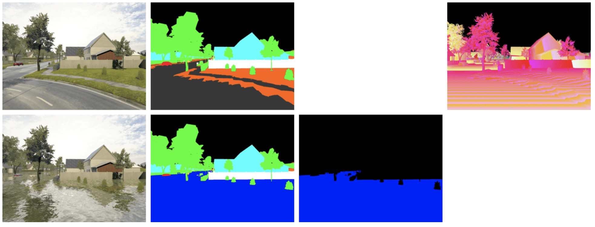 Sample data obtained at one spot for one camera position in our virtual world. The top row shows the modalities of the 'before' flood image: RGB image of the scene, depth map and segmentation map; and the bottom row shows those obtained in the 'after' configuration: RGB image, segmentation map and binary flood mask.