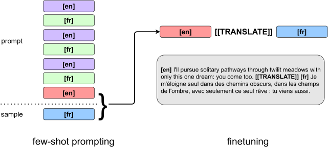 Illustration of our bootstrap procedure, which we call
