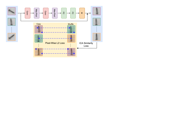 The architecture of Image-level Coarse Alignment module. ICA, supervised by similarity loss, learns the rotation transformation parameters from input images and then applies the affine matrix to them to get batch images in same pose.