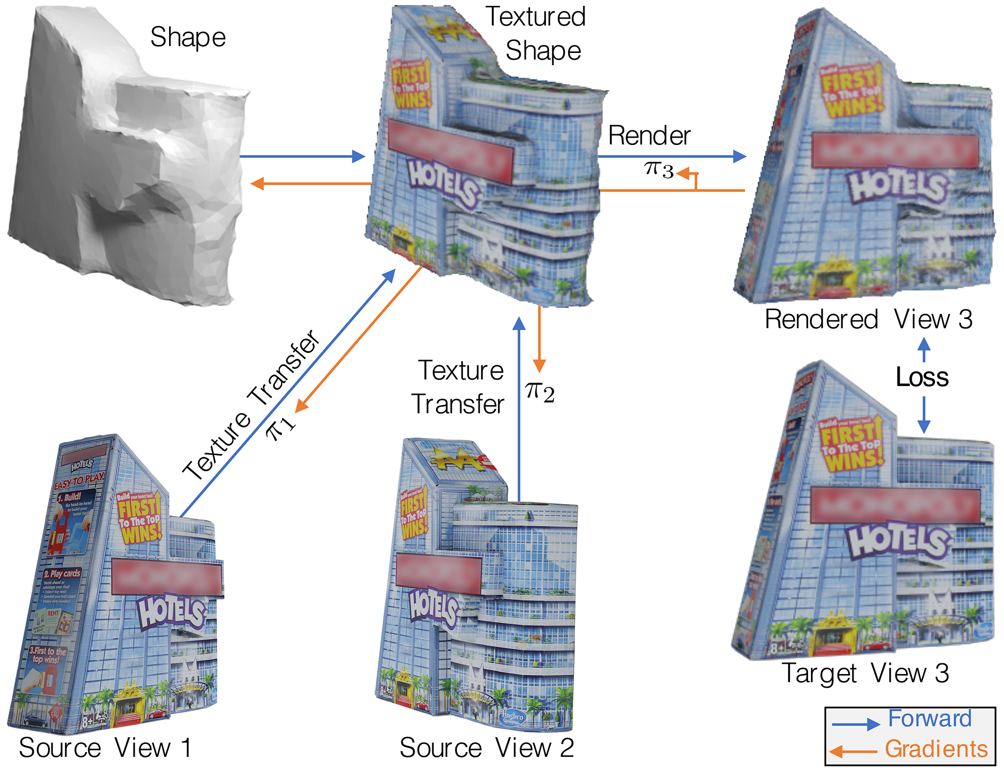 Overview of Differentiable Stereopsis (DS). The shape estimate is textured using source views, rendered from a target view's camera and compared against the target view. The loss is backpropagated to update shape and cameras.