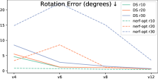 Performance of DSand nerf-opt on Google's Scanned Objects with varying number of views