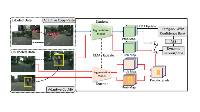 Overview of AEL. We adopt the teacher-student architecture as our basic framework. The teacher model is updated by the exponential moving average (EMA) of the student model. Confidence bank is uesd to dynamically record the category-wise performance during training. Adaptive CutMix and adaptive Copy-Paste are applied on the unlabeled and labeled data respectively to provide sufficient training samples from the under-performing categories. Adaptive equalization sampling (AES) encourages the training to involve more samples from the under-performing categories to make the training unbiased. Dynamic re-weighting strategy aims to alleviate the noise of pseudo-labeling.