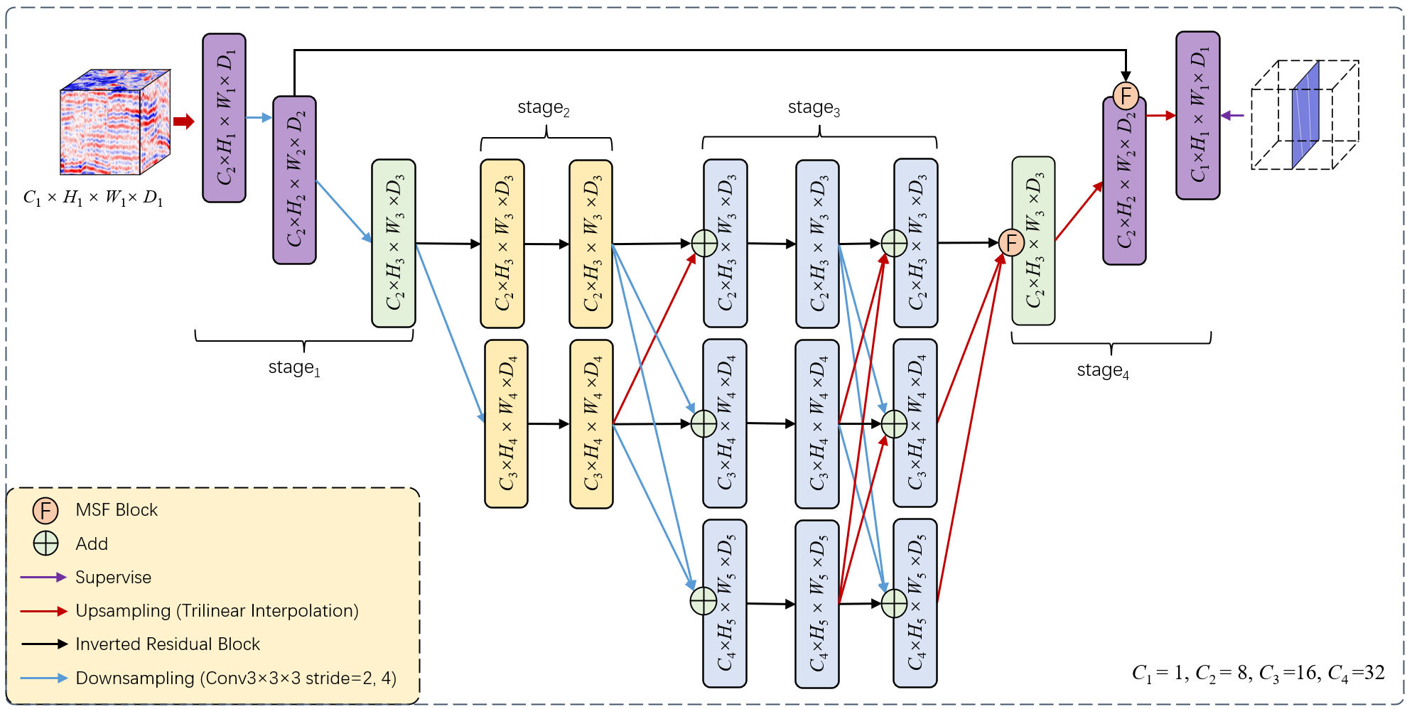 Fault-Net Structure. Fault-Net is designed according to the characteristics of faults in seismic image. In order to fully characterize the edge characteristics of faults, the high-resolution representation network architecture and fewer layers are used to make the model more robust and have stronger generalization performance. Use very little calculation to obtain higher performance.