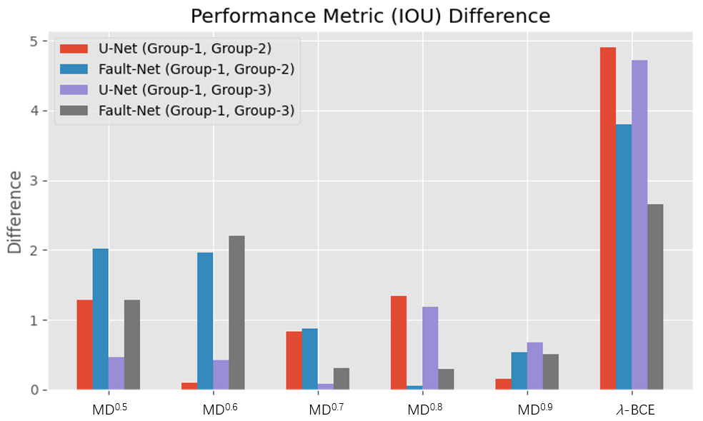 The performance difference between Group-1 with Group-2 and Group-3, respectively.