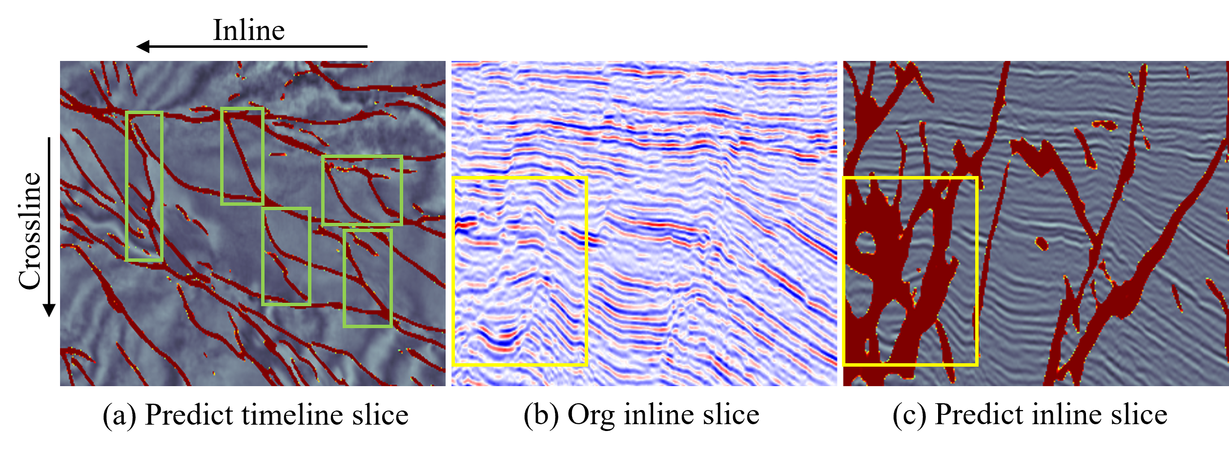 Most of the faults in the seismic image are perpendicular to the inline direction of the slice, so when labelling faults, the slice is generally made along the inline direction, but some data have crisscross faults, which may result in the slice being parallel to the fault (green box), and slice that are parallel to the faults are difficult to observe with the human eye (yellow box), which is the main reason for the FNL.