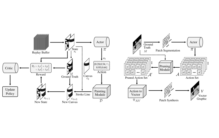 System Pipeline. Given a raster manga image