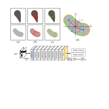 (a) Target stroke lines. (b) Stroke lines rendered by drawing module. (c) Vectorized stroke lines. (d) Details of stroke vectorization. (e) Network Architecture.