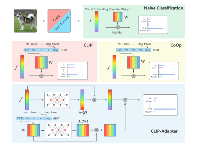 Comparison of different visual classification architectures.The image in the top row with a green region shows the naive pipeline for image classification