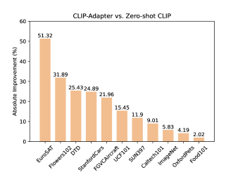 Absolute performance gain of CLIP-Adapter against hand-crafted prompts on different datasets.
