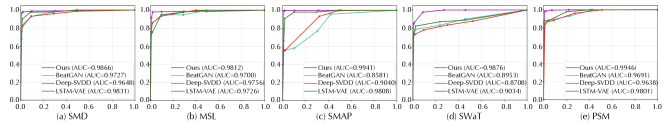 ROC curves (horizontal-axis: false-positive rate; vertical-axis: true-positive rate) for five corresponding datasets. A higher AUC value (area under the ROC curve) indicates a better performance. The predefined threshold proportion