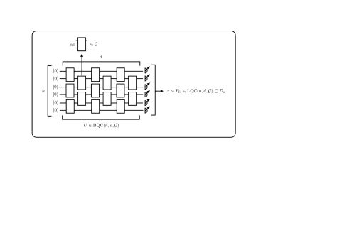 An illustration of the brickwork quantum circuit architecture that we consider in this work (see also Definition