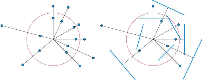 Inverse pairs of points with respect to a circle (left), and polar pairs of points and lines with respect to a circle (right).