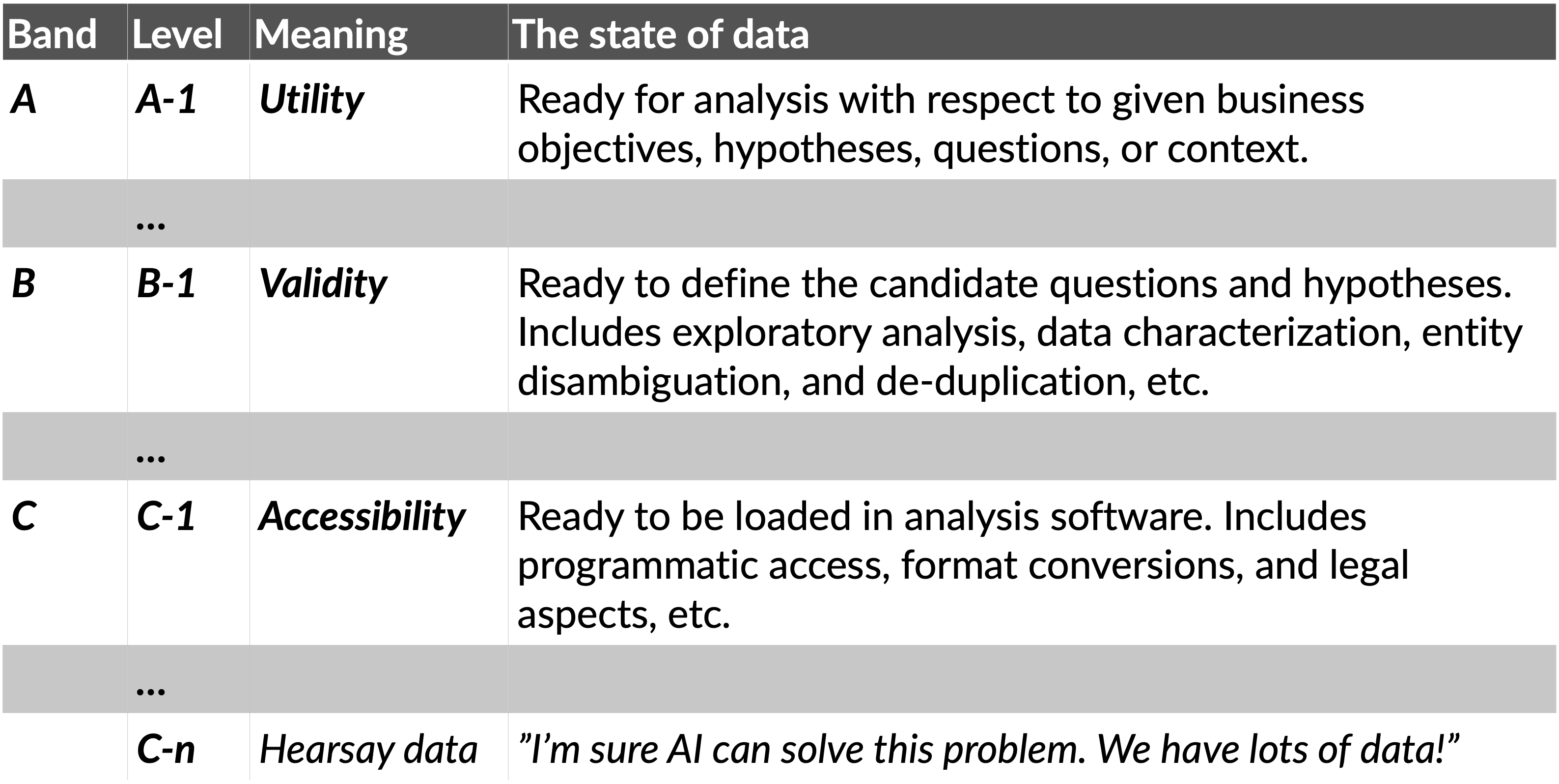 An overview of the different bands of Data Readiness Levels.