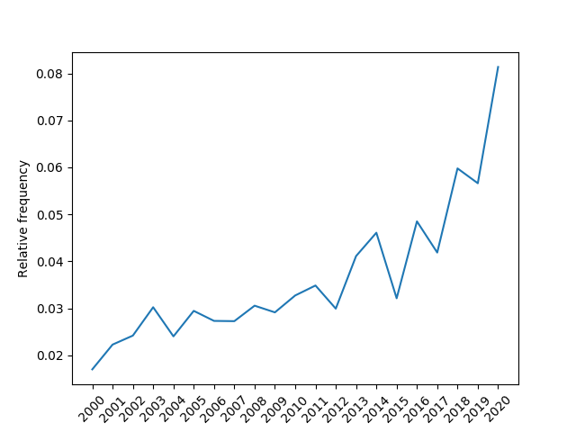 """Relative frequency of publications in the ACL Anthology that mention the term """"data"""" in the title for the last 20 years."""