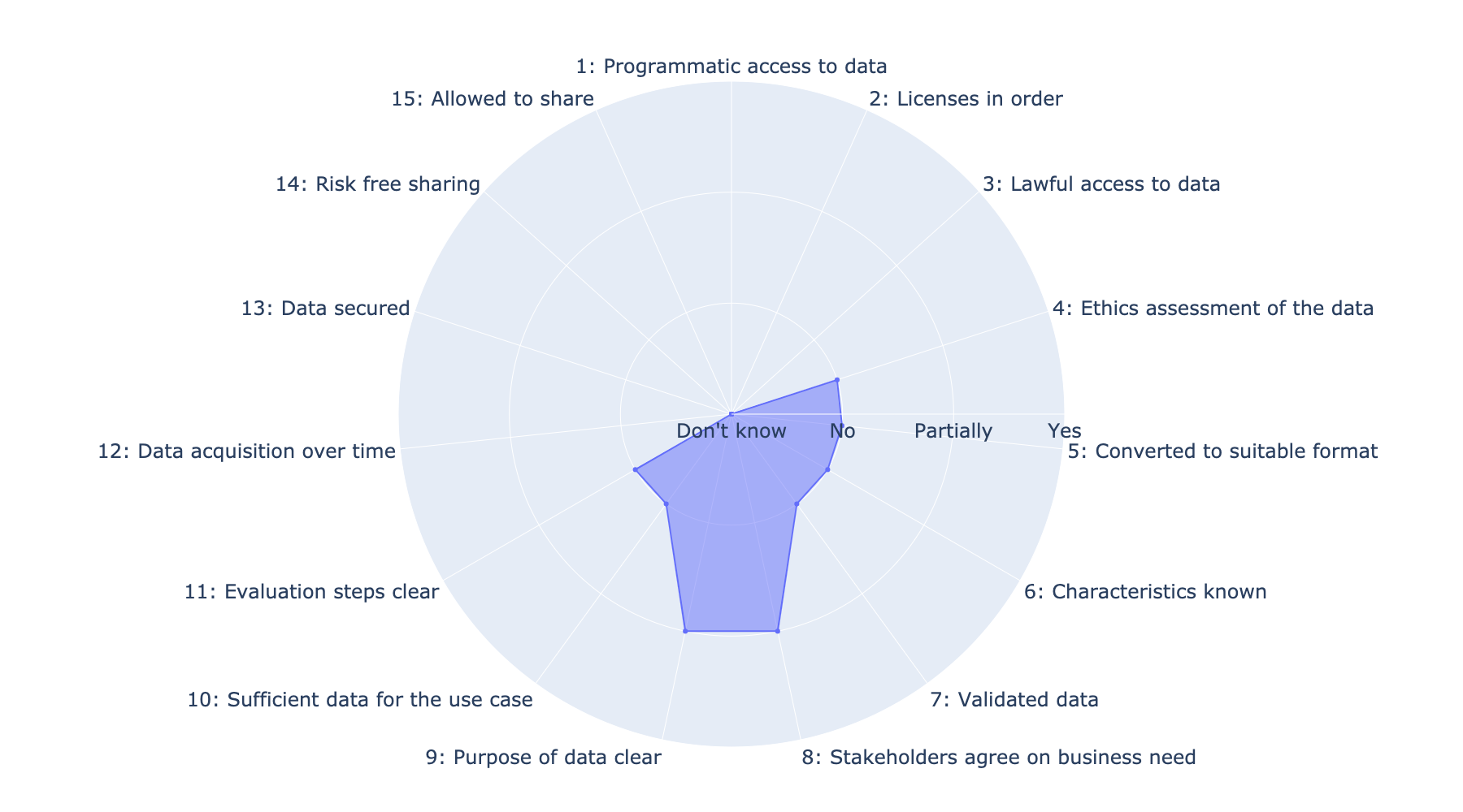 The figure illustrates the state of data readiness at the beginning of the fictitious project.