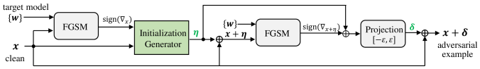 Adversarial example generation of the proposed FGSM-SDI.