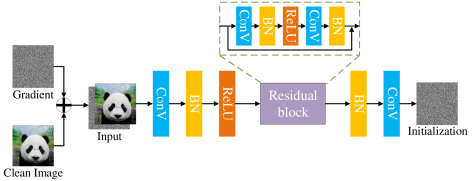 The architecture of our lightweight generative network. The clean image combined with its gradient information from the target network forms the input of the generative network. The generative network consists of two convolutional layers and one ResBlock, which outputs the adversarial initialization for the clean image.