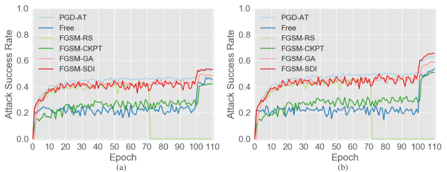 The PGD-10 accuracy of AT methods on the CIFAR10 database in the training phase. (a) The PGD-10 accuracy on the training dataset. (b) The PGD-10 accuracy on the test dataset.