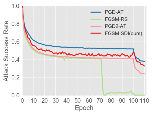 Attack success rate of FGSM-RS, PGD-AT, PGD2-AT and FGSM-SDI(ours) during the training process.