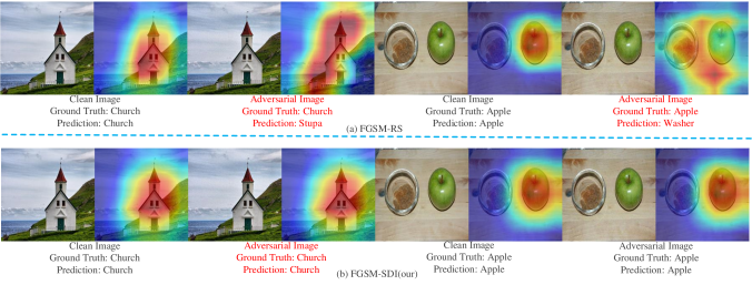 The top row shows the clean images and the adversarial examples along with their corresponding heat-maps (generated by the Grad-CAM algorithm) on the FGSM-RS. The bottom row shows the results of our FGSM-SDI.