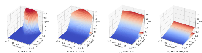 Visualization of the loss landscape of on CIFAR10 for FGSM-RS, FGSM-CKPT, FGSM-GA, and our FGSM-SDI. We plot the cross entropy loss varying along the space consisting of two directions: an adversarial direction