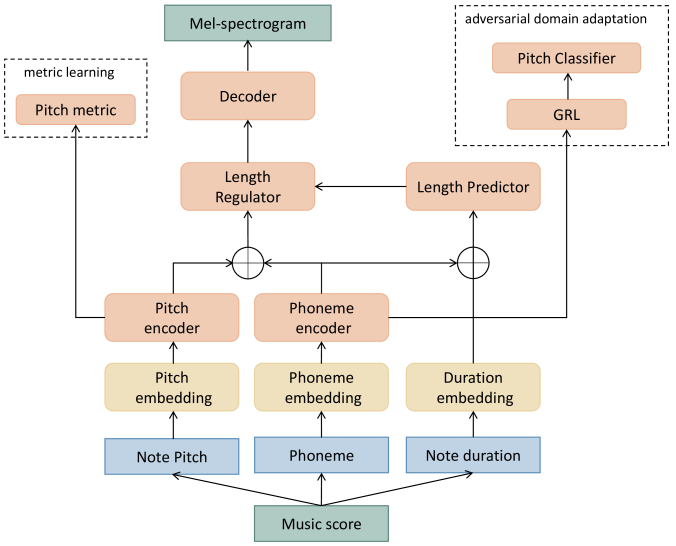 Overview of the proposed architecture with constrained pitch encoder and phoneme encoder.