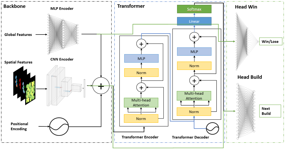Full Model Overview. Global features are fed to an MLP encoder and spatial features to a CNN encoder. The output from both encoders is aggregated with a positional encoding and sent to a transformer encoder and decoder. Our architecture contains six layers of transformer encoders and decoders (only one is shown). Unlike a vanilla transformer, the transformer decoder is also provided with the positional encoding. A skip connection from the MLP encoder is added to the output of the transformer stack which is fed to Head Win. Similarly, a skip connection is used to connect the CNN encoder to Head Build. The ablated version of the model lacks skip connections and decoder layers.