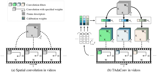 . (a) Conventional spatial convolutions in videos share the convolution weights between different frames. (b) Our proposed TAdaConv adaptively calibrates the kernel weights for each frame from a base weight with its adjacent frames and global context.
